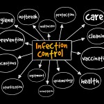 Infection,Control,Mind,Map,,Medical,Concept,For,Presentations,And,Reports